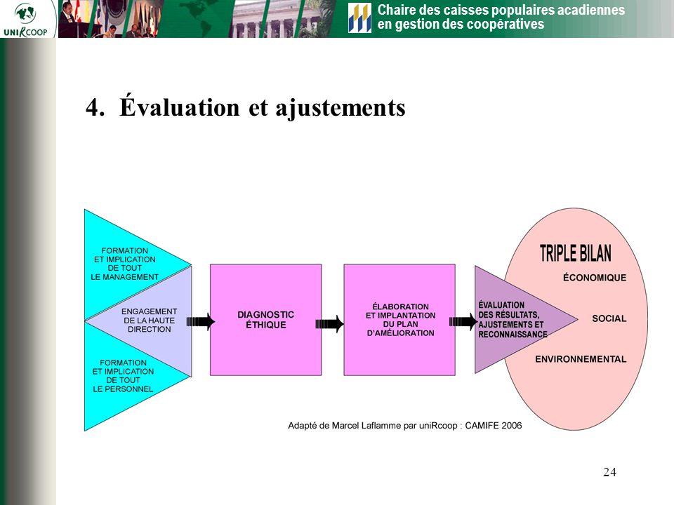 Chaire des caisses populaires acadiennes en gestion des coopératives 24 4.Évaluation et ajustements