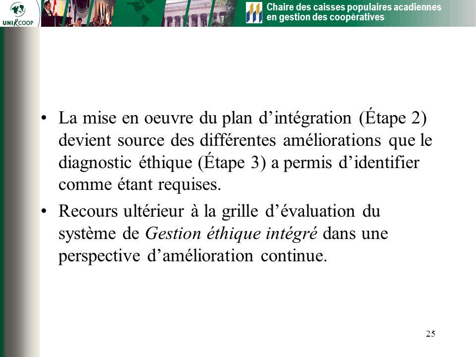 Chaire des caisses populaires acadiennes en gestion des coopératives 25 La mise en oeuvre du plan dintégration (Étape 2) devient source des différente