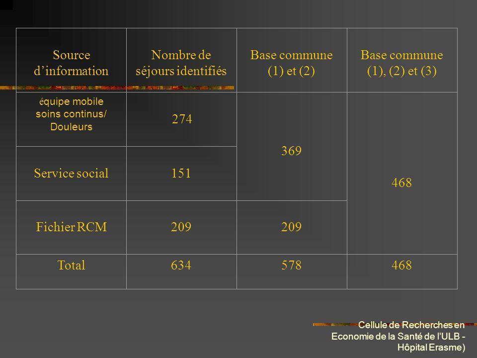 Cellule de Recherches en Economie de la Santé de lULB - Hôpital Erasme) Source dinformation Nombre de séjours identifiés Base commune (1) et (2) Base
