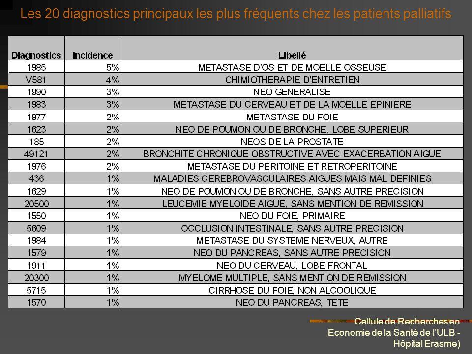 Cellule de Recherches en Economie de la Santé de lULB - Hôpital Erasme) Les 20 diagnostics principaux les plus rencontrés dans nos 468 séjours palliatifs Les 20 diag.
