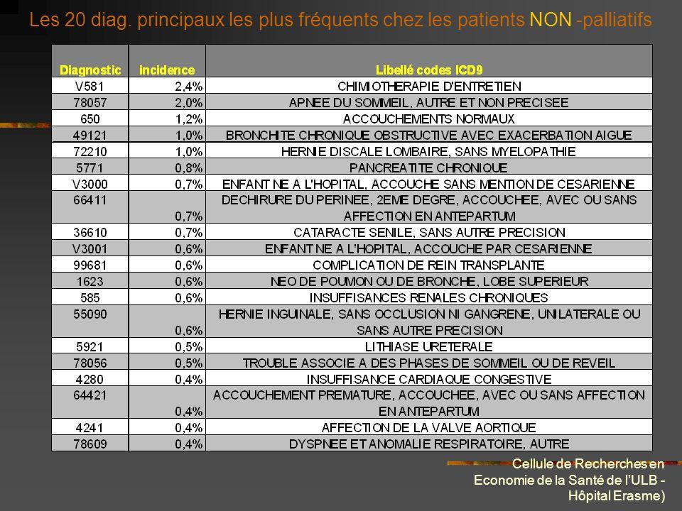 Cellule de Recherches en Economie de la Santé de lULB - Hôpital Erasme) Les 20 diagnostics principaux les plus rencontrés dans nos 468 séjours palliat