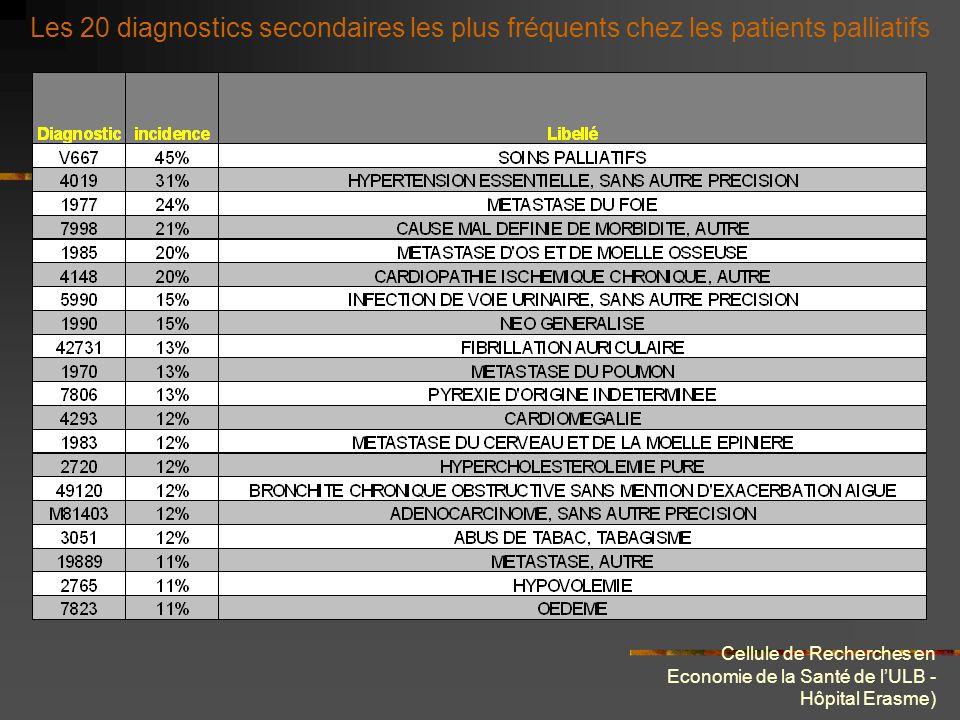 Cellule de Recherches en Economie de la Santé de lULB - Hôpital Erasme) Les 20 diag.