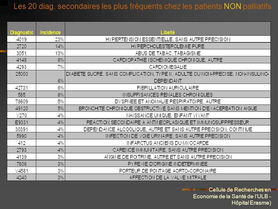 Cellule de Recherches en Economie de la Santé de lULB - Hôpital Erasme) Les 20 diag. secondaires les plus fréquents chez les patients NON palliatifs