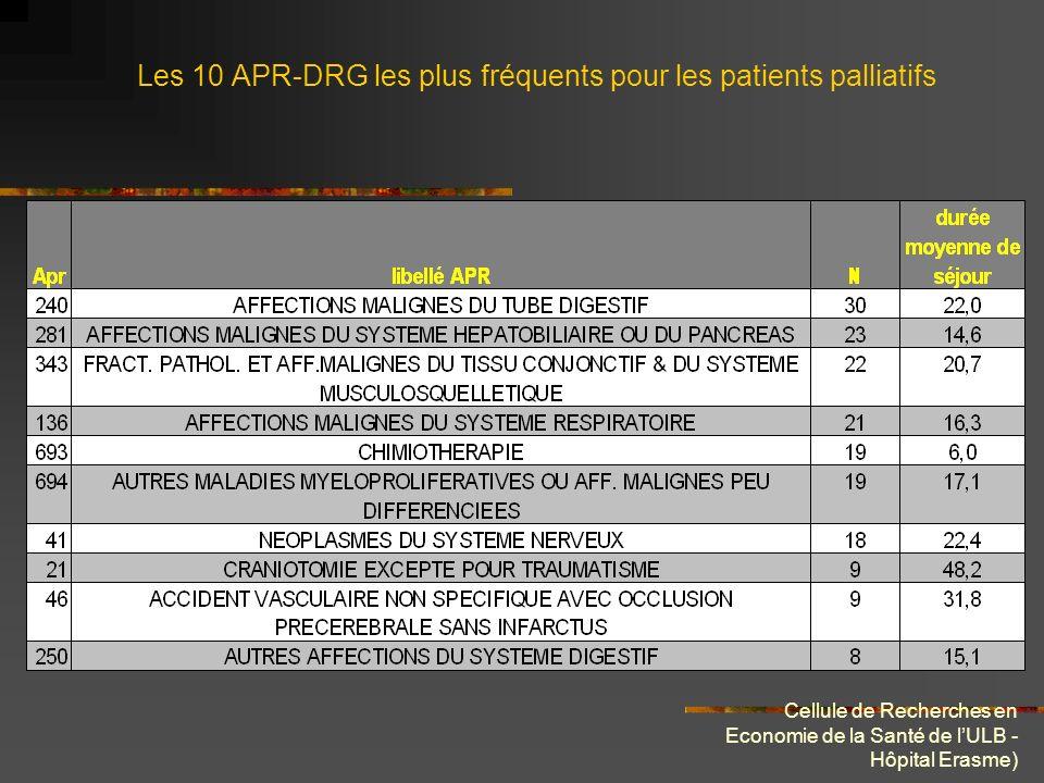 Cellule de Recherches en Economie de la Santé de lULB - Hôpital Erasme) Test de comparaison de moyenne (Student α de1%) Comme nous pouvons le constater, la plupart des tests sont significatifs indiquant tous une durée de séjour moyenne plus importante en cas de séjour palliatifs.