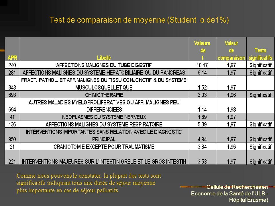 Cellule de Recherches en Economie de la Santé de lULB - Hôpital Erasme) Test de comparaison de moyenne (Student α de1%) Comme nous pouvons le constate
