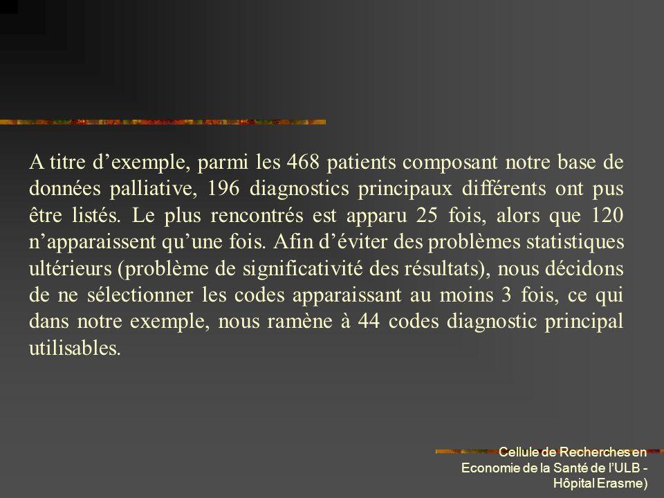 Cellule de Recherches en Economie de la Santé de lULB - Hôpital Erasme) Dans un second temps, afin de poursuivre notre écrémage, nous réalisons une série de tests statistiques afin sélectionner, parmi ceux restant, les codes les plus discriminants.