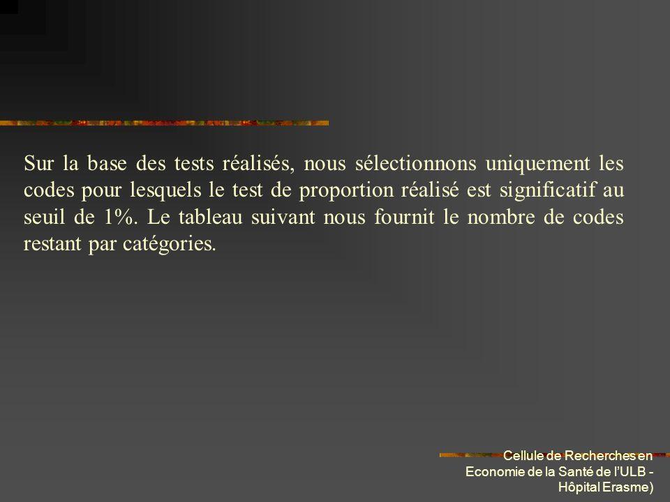 Cellule de Recherches en Economie de la Santé de lULB - Hôpital Erasme) Sur la base des tests réalisés, nous sélectionnons uniquement les codes pour l