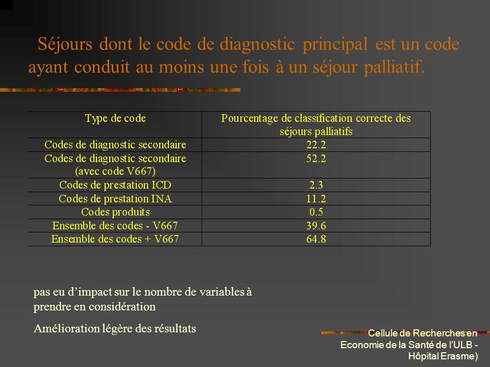 Cellule de Recherches en Economie de la Santé de lULB - Hôpital Erasme) séjours dont le code de diagnostic principal est type néoplasique Pourcenatge de classification élevé mais appauvrissement de léchantillonage, à confirmer par une étude à plus grande échelle