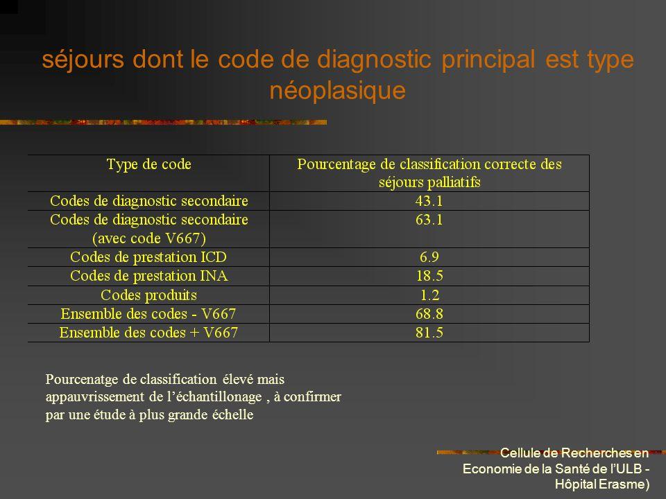 Cellule de Recherches en Economie de la Santé de lULB - Hôpital Erasme) séjours dont le code de diagnostic principal est type néoplasique Pourcenatge