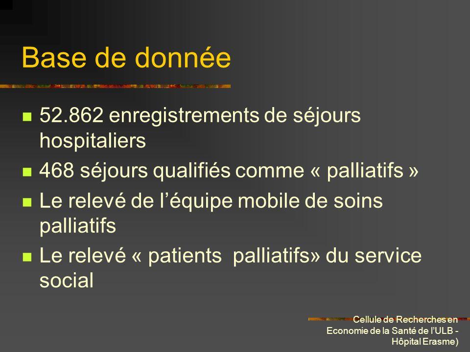 Cellule de Recherches en Economie de la Santé de lULB - Hôpital Erasme) Base de donnée 52.862 enregistrements de séjours hospitaliers 468 séjours qual