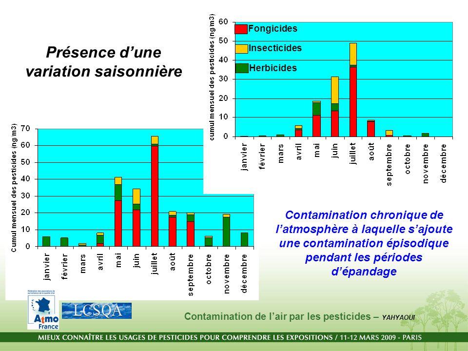 Présence dune variation saisonnière Fongicides Insecticides Herbicides Contamination chronique de latmosphère à laquelle sajoute une contamination épi