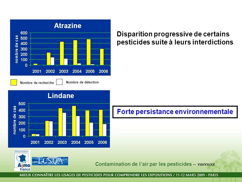 Disparition progressive de certains pesticides suite à leurs interdictions Forte persistance environnementale Atrazine Lindane Nombre de recherche Nom