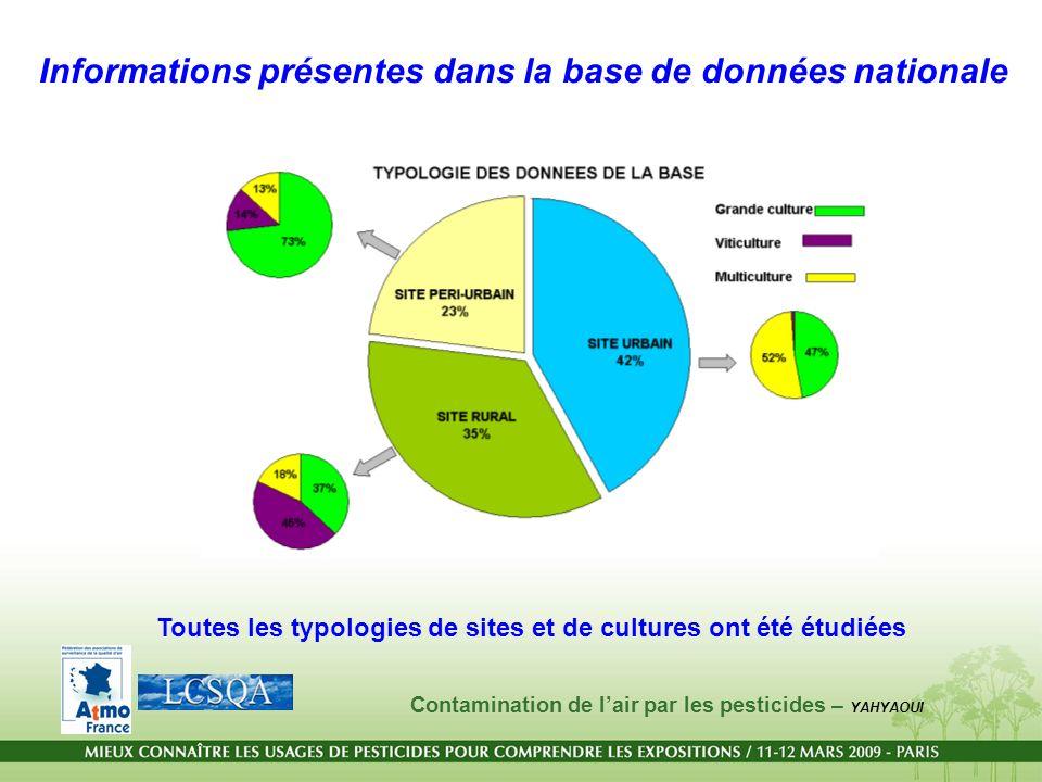 Informations présentes dans la base de données nationale Toutes les typologies de sites et de cultures ont été étudiées Contamination de lair par les