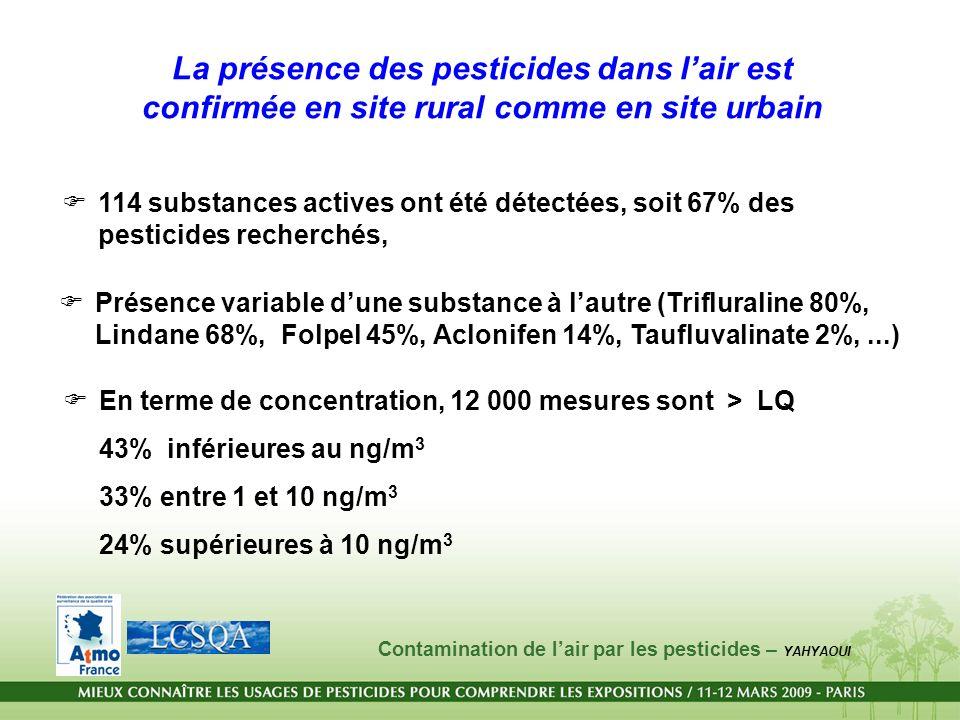 La présence des pesticides dans lair est confirmée en site rural comme en site urbain 114 substances actives ont été détectées, soit 67% des pesticide