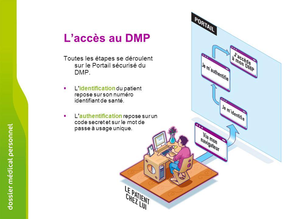 Toutes les étapes se déroulent sur le Portail sécurisé du DMP. Lidentification du patient repose sur son numéro identifiant de santé. Lauthentificatio