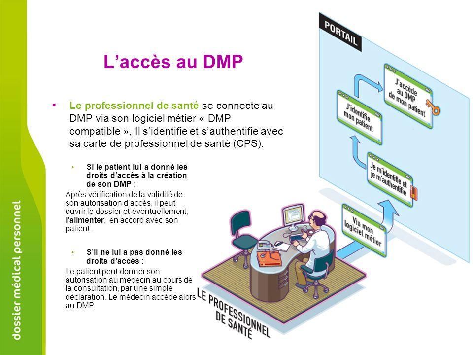 Le professionnel de santé se connecte au DMP via son logiciel métier « DMP compatible », Il sidentifie et sauthentifie avec sa carte de professionnel