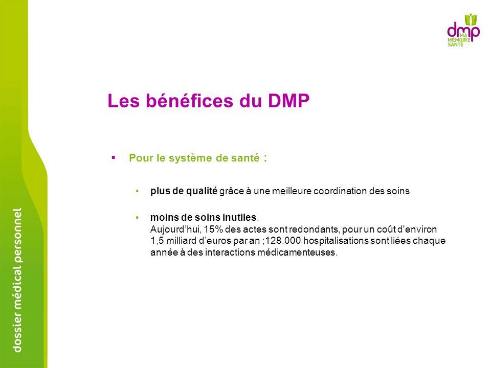 Les bénéfices du DMP Pour le système de santé : plus de qualité grâce à une meilleure coordination des soins moins de soins inutiles. Aujourdhui, 15%