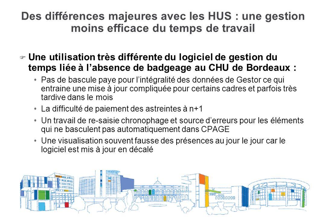 Des différences majeures avec les HUS : une gestion moins efficace du temps de travail F F Une utilisation très différente du logiciel de gestion du t