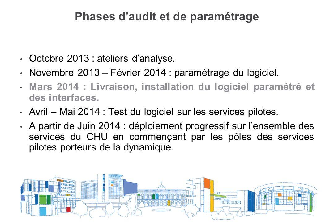 Phases daudit et de paramétrage Octobre 2013 : ateliers danalyse. Novembre 2013 – Février 2014 : paramétrage du logiciel. Mars 2014 : Livraison, insta