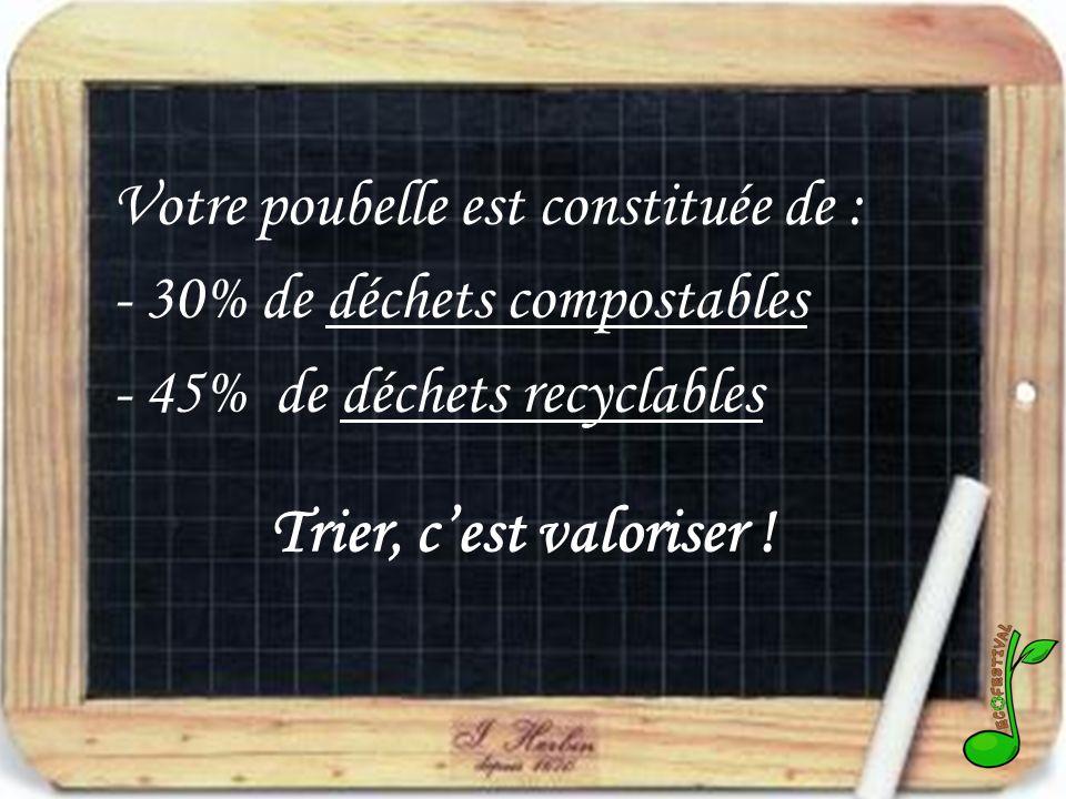 Votre poubelle est constituée de : - 30% de déchets compostables - 45% de déchets recyclables Trier, cest valoriser !
