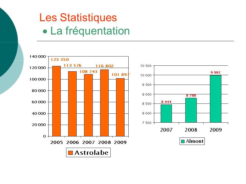 Les Statistiques La fréquentation