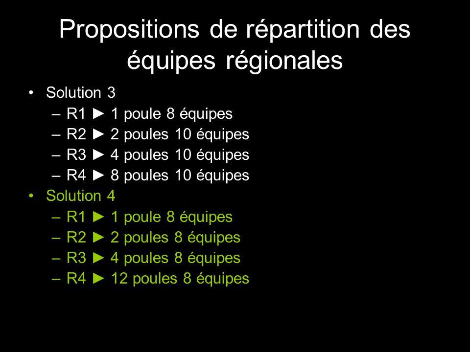 Solution 3 –R1 1 poule 8 équipes –R2 2 poules 10 équipes –R3 4 poules 10 équipes –R4 8 poules 10 équipes Solution 4 –R1 1 poule 8 équipes –R2 2 poules