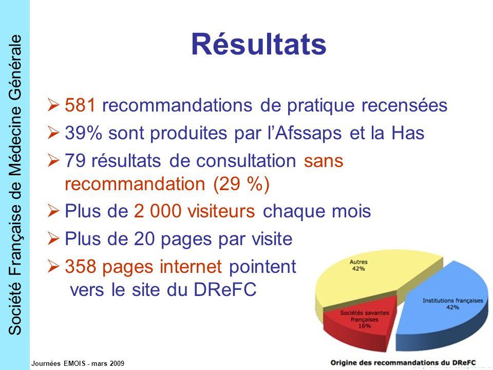 Société Française de Médecine Générale Journées EMOIS - mars 2009 Résultats 581 recommandations de pratique recensées 39% sont produites par lAfssaps et la Has 79 résultats de consultation sans recommandation (29 %) Plus de 2 000 visiteurs chaque mois Plus de 20 pages par visite 358 pages internet pointent vers le site du DReFC