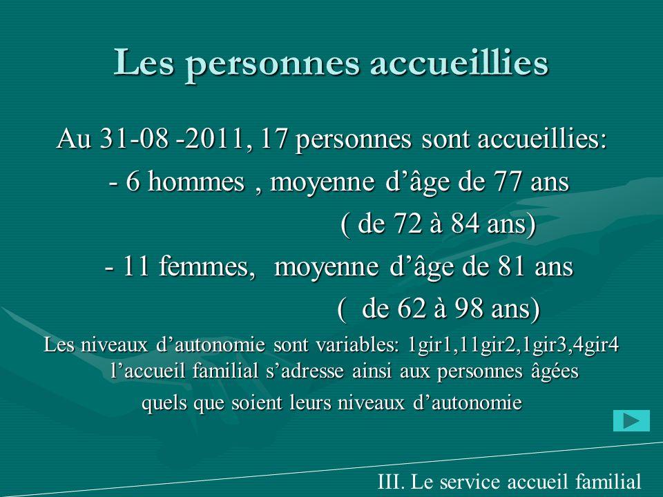 Les personnes accueillies Au 31-08 -2011, 17 personnes sont accueillies: - 6 hommes, moyenne dâge de 77 ans - 6 hommes, moyenne dâge de 77 ans ( de 72 à 84 ans) ( de 72 à 84 ans) - 11 femmes, moyenne dâge de 81 ans - 11 femmes, moyenne dâge de 81 ans ( de 62 à 98 ans) ( de 62 à 98 ans) Les niveaux dautonomie sont variables: 1gir1,11gir2,1gir3,4gir4 laccueil familial sadresse ainsi aux personnes âgées quels que soient leurs niveaux dautonomie III.