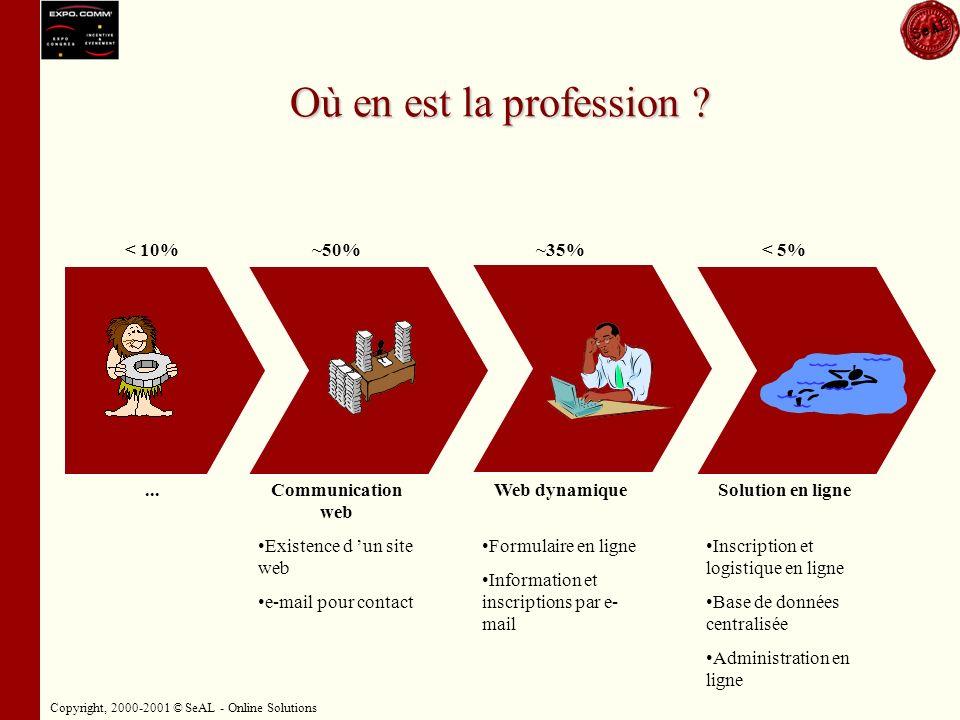 Copyright, 2000-2001 © SeAL - Online Solutions La gestion traditionnelle des événements