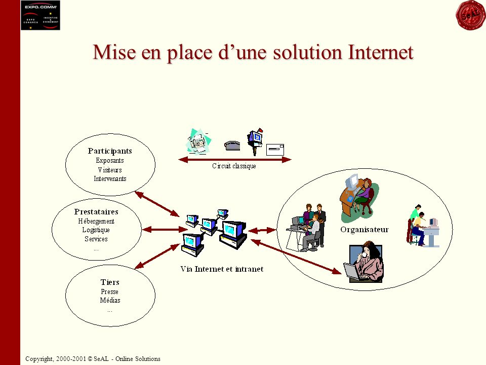 Copyright, 2000-2001 © SeAL - Online Solutions Mise en place dune solution Internet