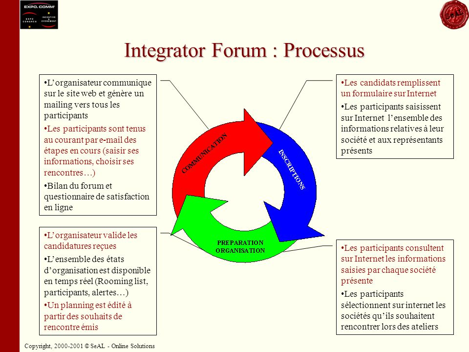 Copyright, 2000-2001 © SeAL - Online Solutions Solution mise en place Participants