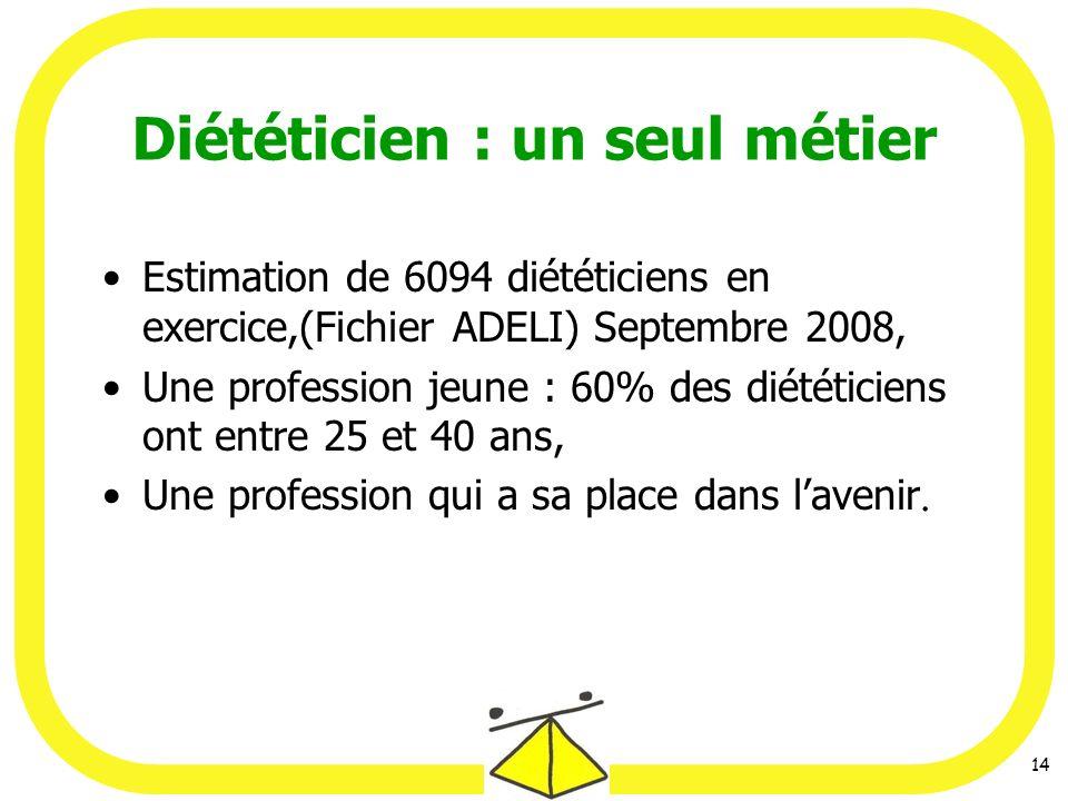 14 Diététicien : un seul métier Estimation de 6094 diététiciens en exercice,(Fichier ADELI) Septembre 2008, Une profession jeune : 60% des diététiciens ont entre 25 et 40 ans, Une profession qui a sa place dans lavenir.