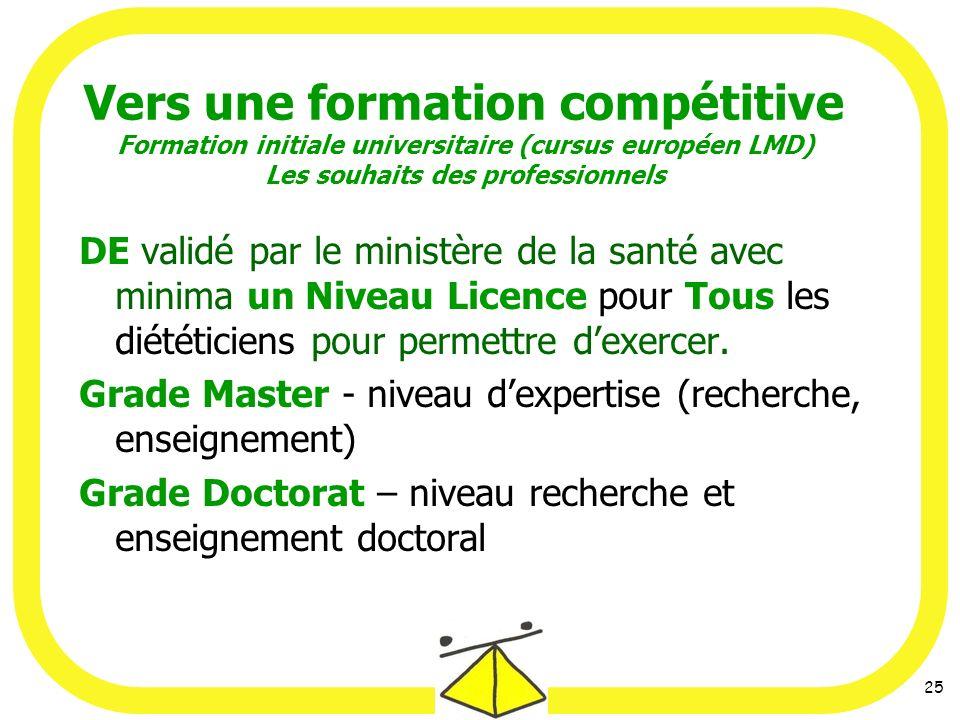 25 Vers une formation compétitive Formation initiale universitaire (cursus européen LMD) Les souhaits des professionnels DE validé par le ministère de la santé avec minima un Niveau Licence pour Tous les diététiciens pour permettre dexercer.