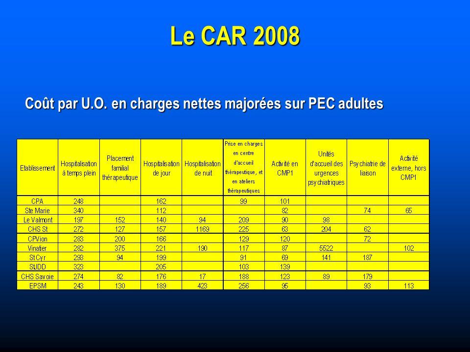 Coût par U.O. en charges nettes majorées sur PEC adultes Coût par U.O.