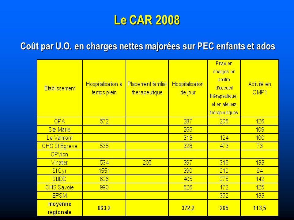 Le CAR 2008 Coût par U.O. en charges nettes majorées sur PEC enfants et ados