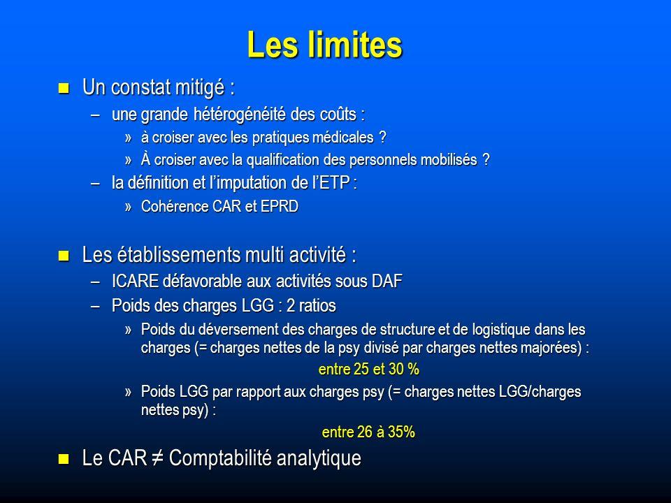 Les limites Un constat mitigé : Un constat mitigé : –une grande hétérogénéité des coûts : »à croiser avec les pratiques médicales .