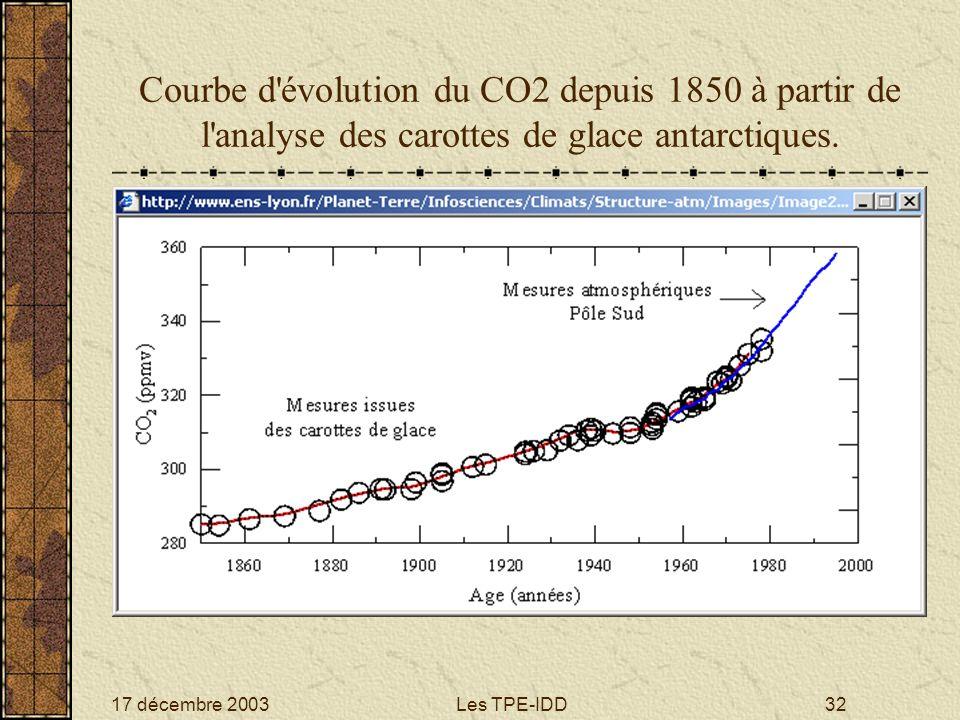 17 décembre 2003Les TPE-IDD32 Courbe d'évolution du CO2 depuis 1850 à partir de l'analyse des carottes de glace antarctiques.