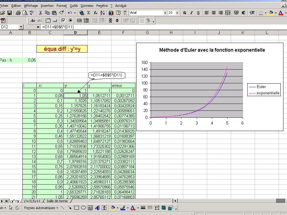 17 décembre 2003Les TPE-IDD50 Euler fonction exponentielle