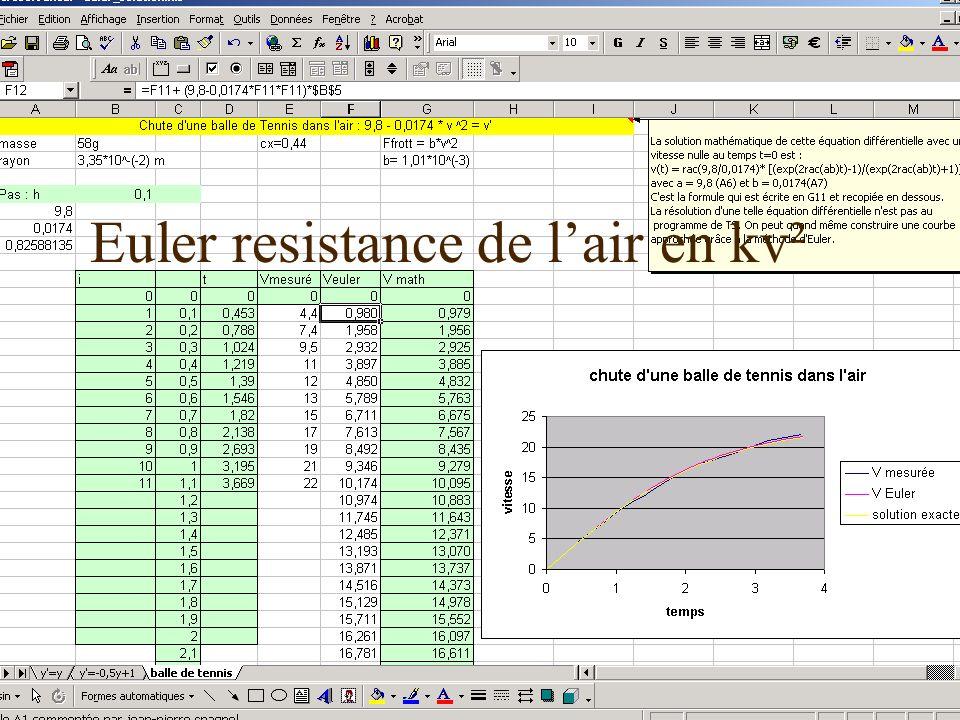 17 décembre 2003Les TPE-IDD51 Euler resistance de lair en kv²