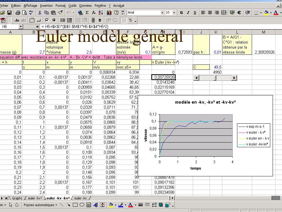 17 décembre 2003Les TPE-IDD52 Euler modèle général