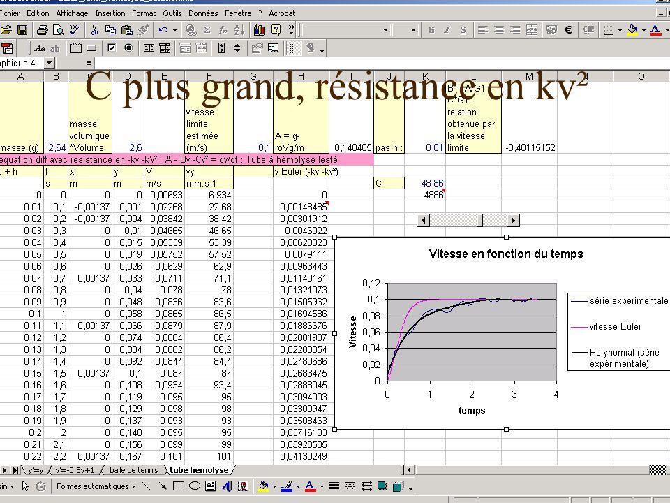 17 décembre 2003Les TPE-IDD54 C plus grand, résistance en kv²