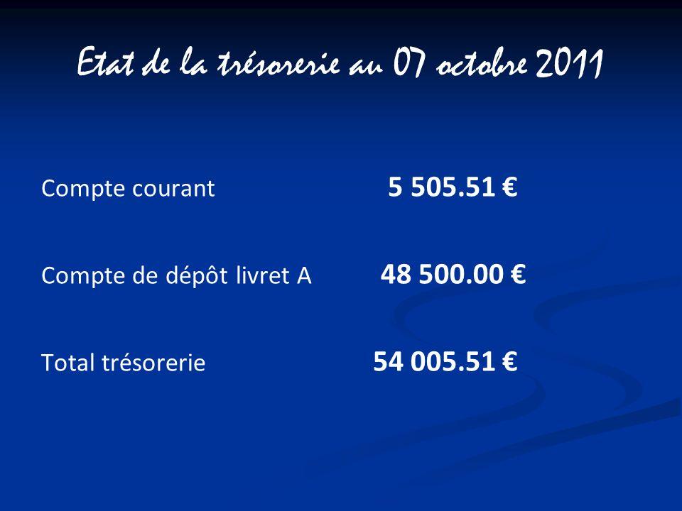 Etat de la trésorerie au 07 octobre 2011 Compte courant 5 505.51 Compte de dépôt livret A 48 500.00 Total trésorerie 54 005.51