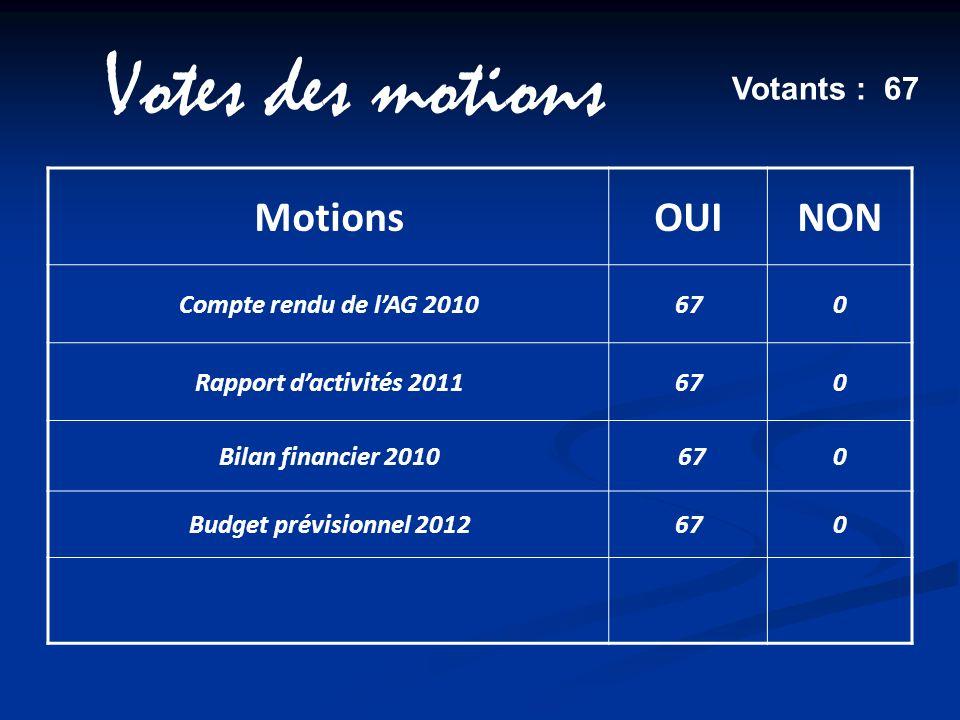 Votes des motions Votants : 67 MotionsOUINON Compte rendu de lAG 2010670 Rapport dactivités 2011670 Bilan financier 2010 670 Budget prévisionnel 20126
