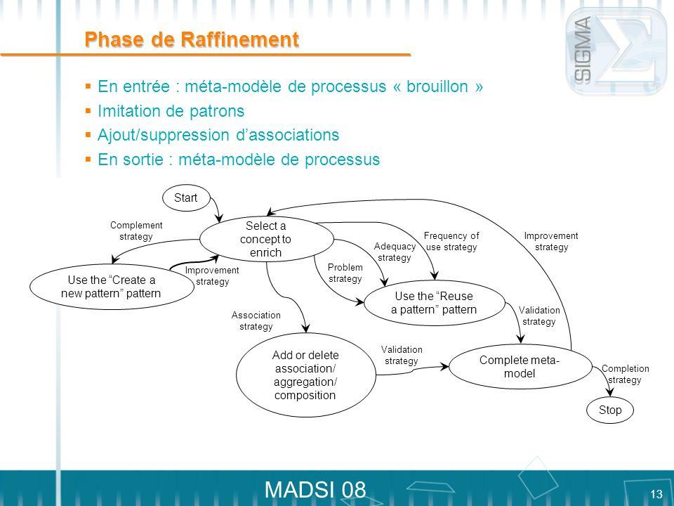 13 MADSI 08 Phase de Raffinement En entrée : méta-modèle de processus « brouillon » Imitation de patrons Ajout/suppression dassociations En sortie : m