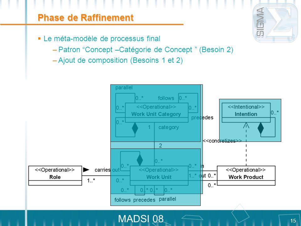 15 MADSI 08 Phase de Raffinement Le méta-modèle de processus final –Patron Concept –Catégorie de Concept (Besoin 2) –Ajout de composition (Besoins 1 e