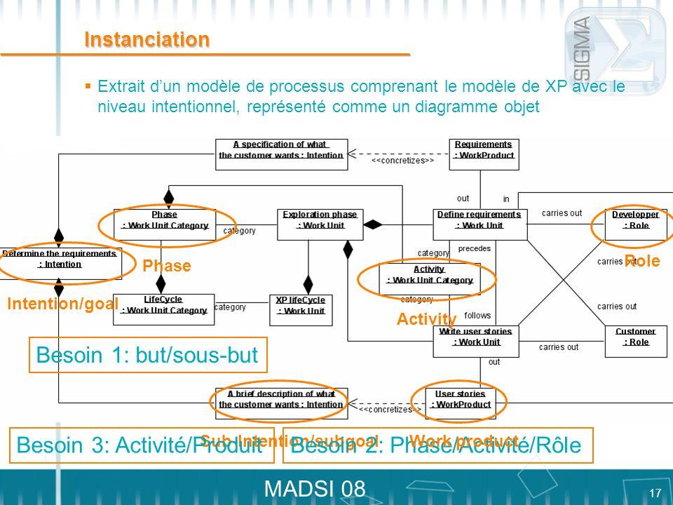 17 MADSI 08 Instanciation Extrait dun modèle de processus comprenant le modèle de XP avec le niveau intentionnel, représenté comme un diagramme objet