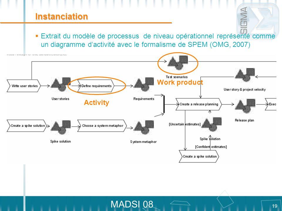 19 MADSI 08 Instanciation Extrait du modèle de processus de niveau opérationnel représenté comme un diagramme dactivité avec le formalisme de SPEM (OM