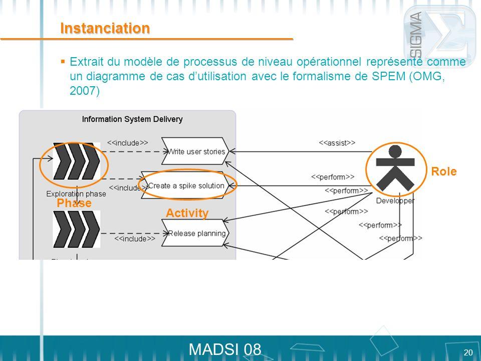 20 MADSI 08 Instanciation Extrait du modèle de processus de niveau opérationnel représenté comme un diagramme de cas dutilisation avec le formalisme d