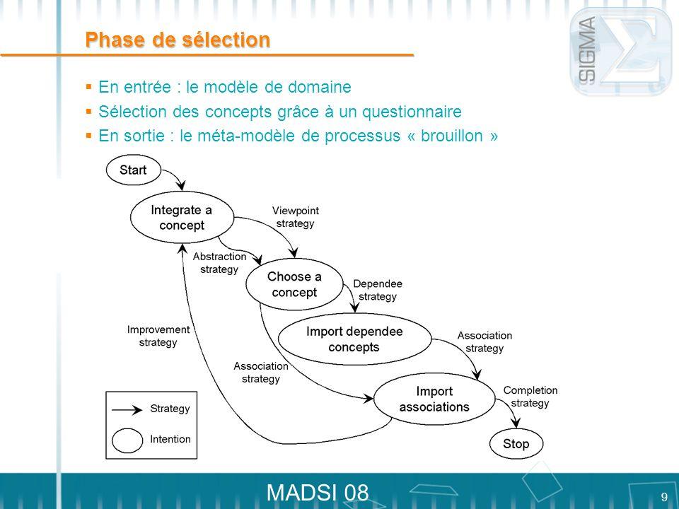 9 MADSI 08 Phase de sélection En entrée : le modèle de domaine Sélection des concepts grâce à un questionnaire En sortie : le méta-modèle de processus