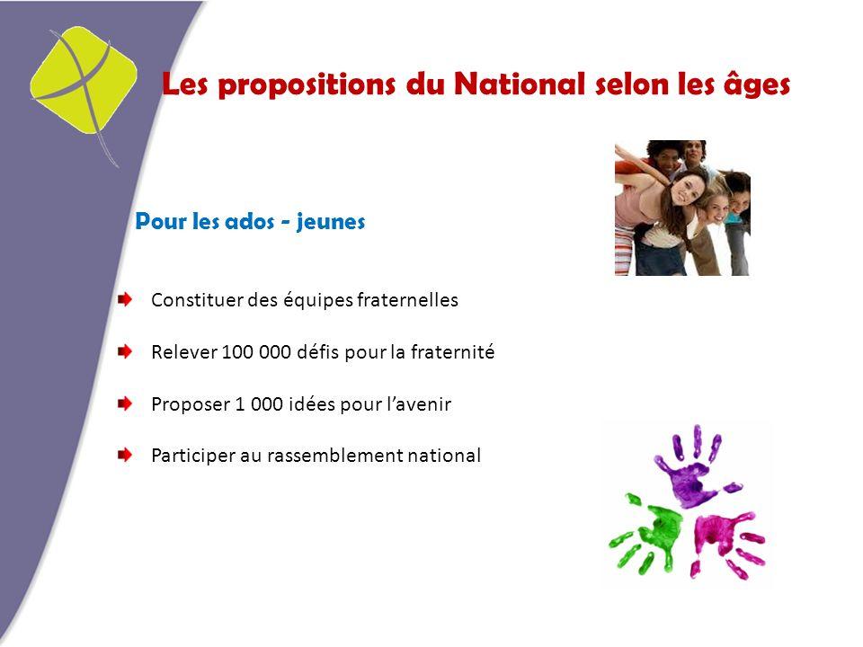 Les propositions du National selon les âges Pour les ados - jeunes Constituer des équipes fraternelles Relever 100 000 défis pour la fraternité Proposer 1 000 idées pour lavenir Participer au rassemblement national